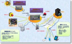 img_Equipment fault detection